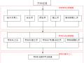 安全生产文明施工管理制度(112页)