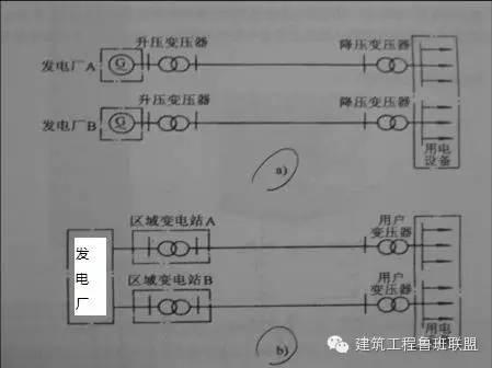 [弘毅|讲堂]捋一捋建筑强电系统_2
