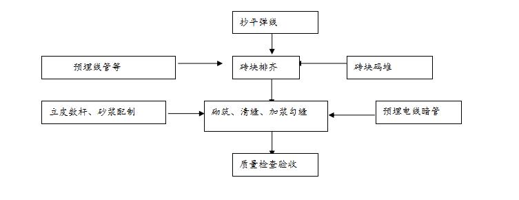 碧桂园商铺住宅楼基础承台砌砖工程方案(共16页)