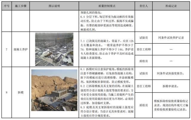 建筑工程施工工艺质量管理标准化指导手册_65