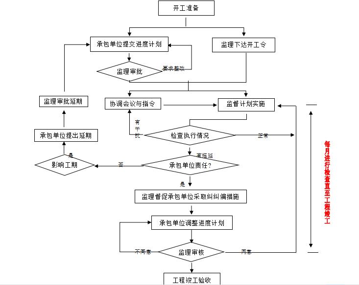【绿地工程】宁波东部新城配套绿地工程进度控制监理细则_4