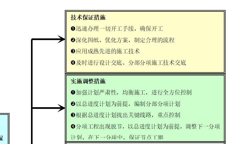 浦东医院新建教学科研大楼工程施工组织设计(共102页)_2