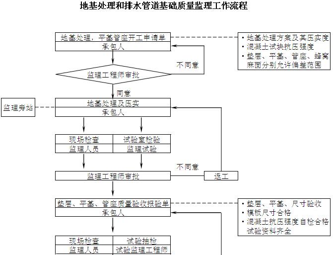 [厦门]公路桥梁提升改造工程监理实施细则(227页,图文丰富)_3
