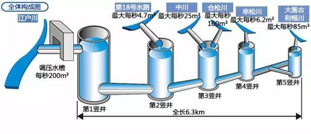 """日本""""地下神殿""""为何红遍网络?说说日本的排水系统!_8"""