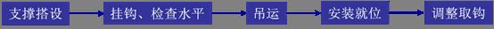 装配式建筑施工吊装方案流程解读