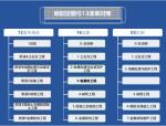 【山东】广联达16新定额软件应用讲义PPT