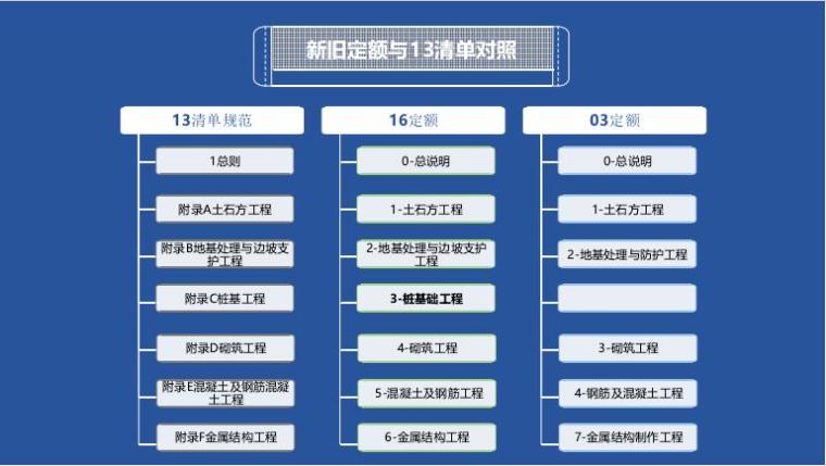 【山东】广联达16新定额软件应用讲义PPT_1