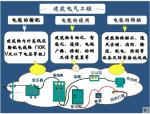 电气工程清单讲义PPT(共276页)