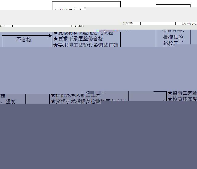 [贵州]道路改扩建工程监理大纲(278,图文丰富)_7