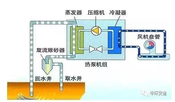 地源热泵工程与造价分析