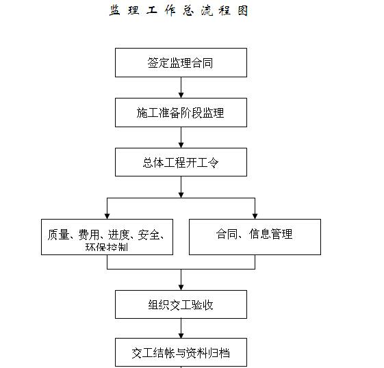 [江西]道路提升改造工程施工监理计划(139页)_6