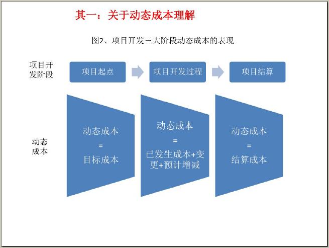 房地产成本精细化管控体系实战解析(194页)_4