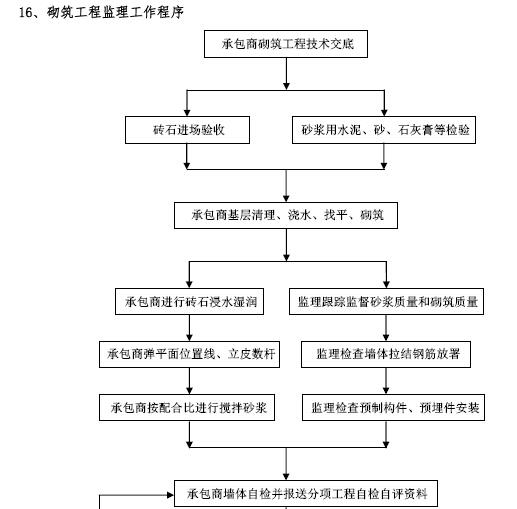 建筑工程项目监理工作交底书(155页,图文丰富)_10