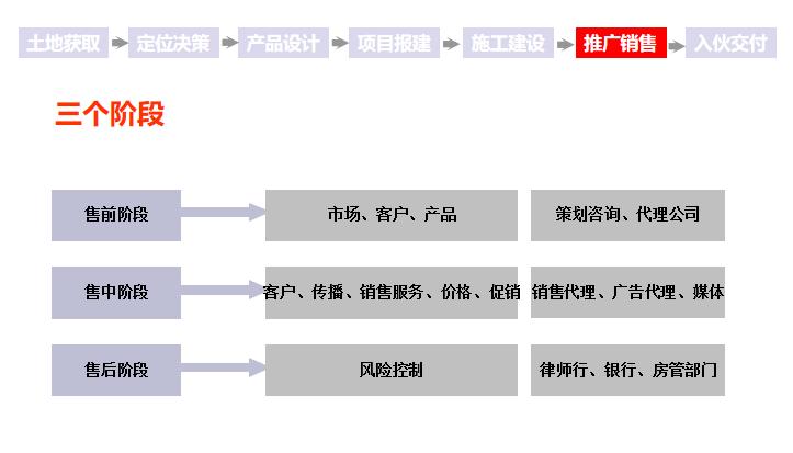 房地产项目整体开发流程,18个业务关键节点与控制措施!_17