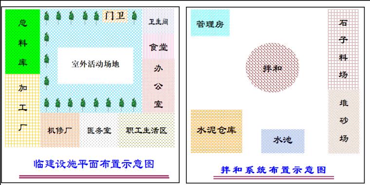 小型水坝施工组织设计(共66页)