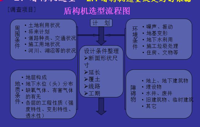 [中铁二十局]地铁盾构隧道施工技术简介(共72页)