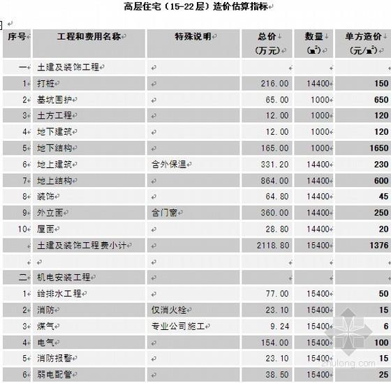 高层住宅(15-22层)造价估算指标