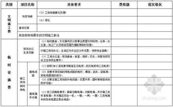 [临沂市]建筑工程安全文明施工费开支项目清单表格