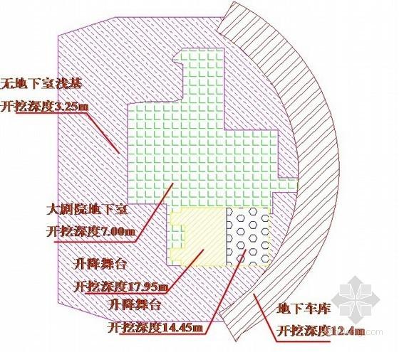 [天津]升降舞台基坑开挖支护及降水施工方案(鲁班奖工程)