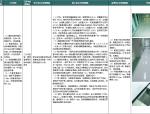 电力公司输变电工程标准工艺应用图册(349页,图文结合)