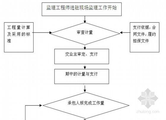 [吉林]商品住宅楼工程监理规划(流程图 2013年)