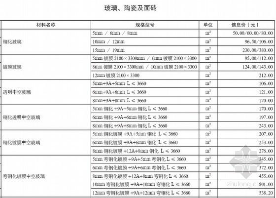[重庆]2013年2月建设工程造价信息(全套)