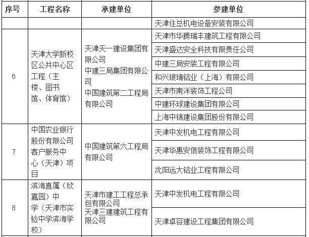 2016~2017年度第一批中国建设工程鲁班奖入选名单公示-建筑工程鲁班奖名单2.png