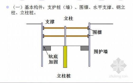 基坑工程内支撑系统的设计与计算