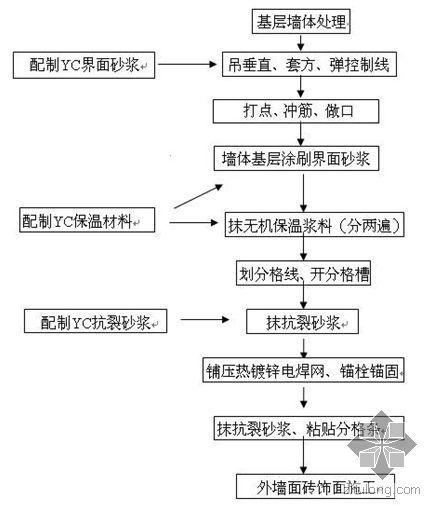 无机玻化微珠外墙保温系统施工工艺介绍