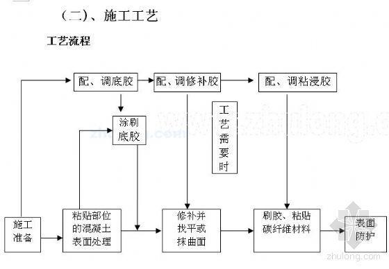 北京某大厦结构加固改造(碳纤维布、高强钢丝绳网、水钻开洞、植筋、粘钢)施工方案