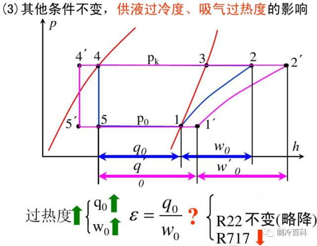 干货┃制冷原理工况与热力计算_31