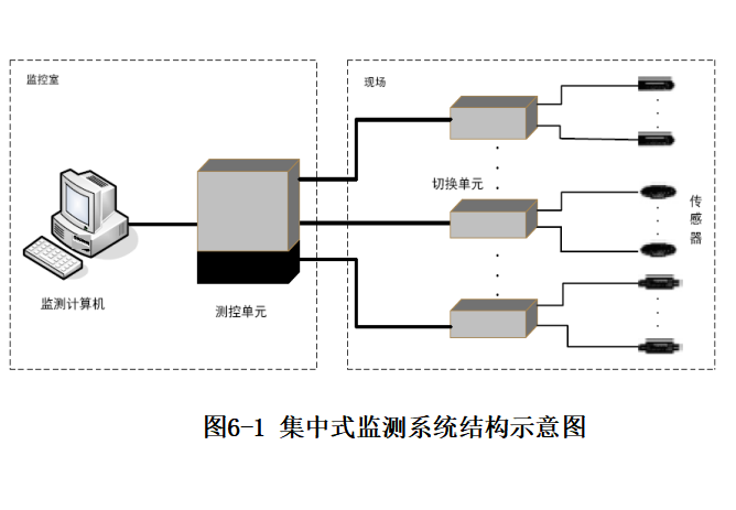 变形监测课件之六自动化监测技术(52页)