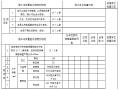 城市桥梁工程施工与质量验收规范全套资料表格(100张)