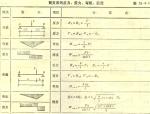 各类梁支反力剪力弯矩挠度计算公式一览表