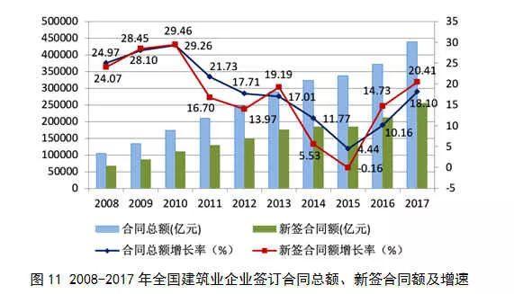 2017年建筑业发展统计分析_11