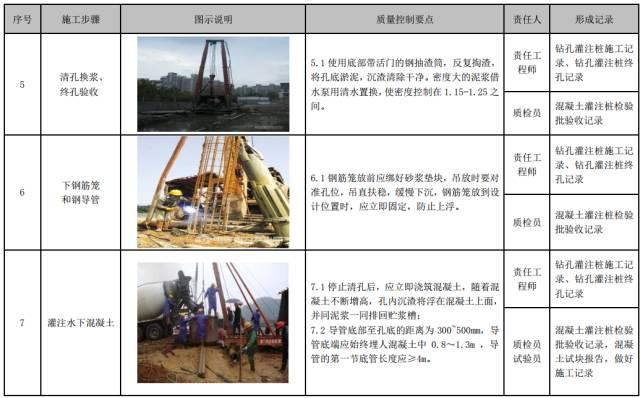 建筑工程施工工艺质量管理标准化指导手册_31