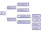 【碧桂园】标杆房地产企业成本控制方法(共132页)