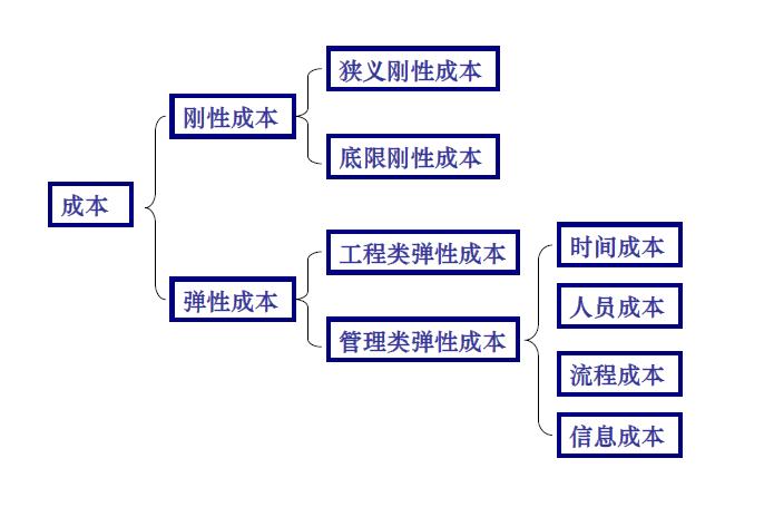 [碧桂园]标杆房地产企业成本控制方法(共132页)