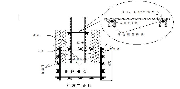 钢筋制作绑扎施工方案
