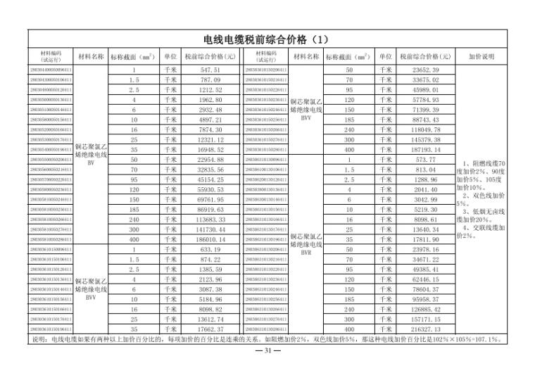 关于2017年第三季度广州市建设工程结算及有关问题_7