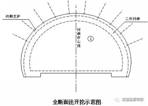 原来隧道是这样施工的丨图文解说最全隧道开挖方法-QQ截图20170518172529.jpg