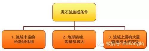 [路基病害]泥石流的处理方法及施工工艺图文详解