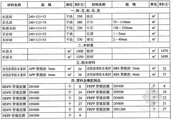 [湖北]2012年12月市政工程材料市场价格信息