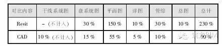 BIM电气案例丨大学学生公寓与学生食堂_17