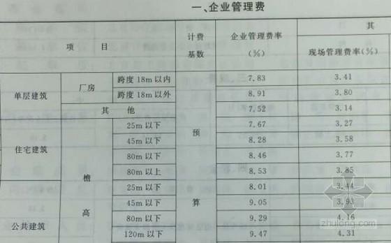 [北京]2012版装饰工程预算定额说明及费用定额(16页)