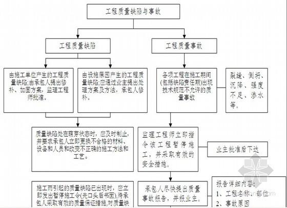 通信公司办公楼工程监理大纲(流程图丰富)