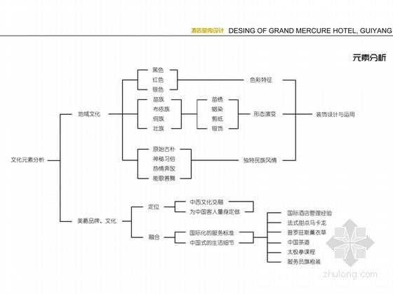 [贵州]新中式超五星级高端酒店室内设计元素分析
