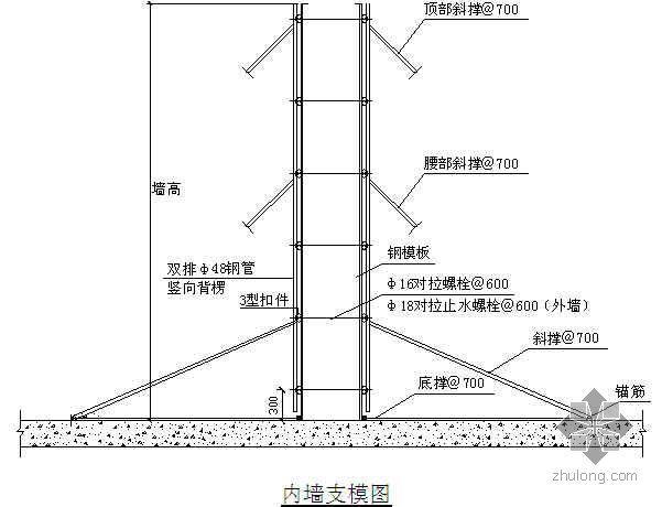 内墙模板支撑施工示意图(钢模板)