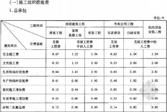 山西建设工程费用定额(2011版)