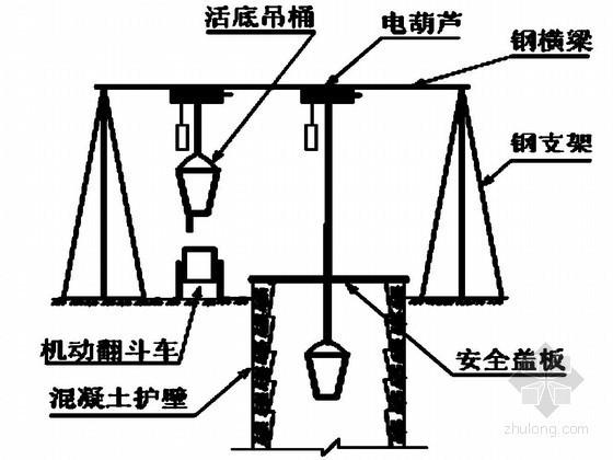 [重庆]高层住宅楼人工挖孔桩施工及吊架承载力计算书